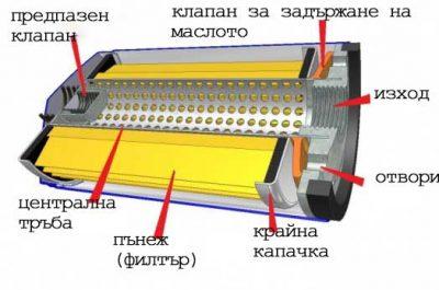 маслен филтър структура